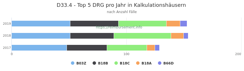 D33.4 Verteilung und Anzahl der zuordnungsrelevanten Fallpauschalen (DRG) zur Hauptdiagnose (ICD-10 Codes) pro Jahr, in den Kalkulationskrankenhäusern.