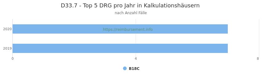 D33.7 Verteilung und Anzahl der zuordnungsrelevanten Fallpauschalen (DRG) zur Hauptdiagnose (ICD-10 Codes) pro Jahr, in den Kalkulationskrankenhäusern.