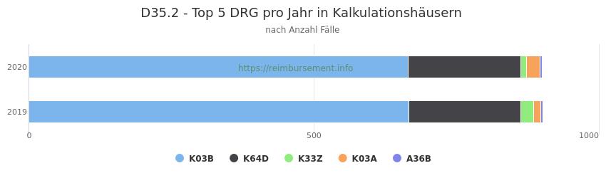 D35.2 Verteilung und Anzahl der zuordnungsrelevanten Fallpauschalen (DRG) zur Hauptdiagnose (ICD-10 Codes) pro Jahr, in den Kalkulationskrankenhäusern.