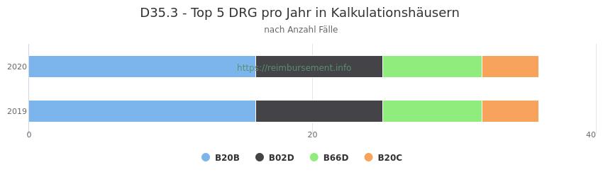 D35.3 Verteilung und Anzahl der zuordnungsrelevanten Fallpauschalen (DRG) zur Hauptdiagnose (ICD-10 Codes) pro Jahr, in den Kalkulationskrankenhäusern.