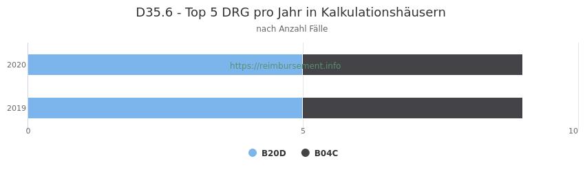 D35.6 Verteilung und Anzahl der zuordnungsrelevanten Fallpauschalen (DRG) zur Hauptdiagnose (ICD-10 Codes) pro Jahr, in den Kalkulationskrankenhäusern.