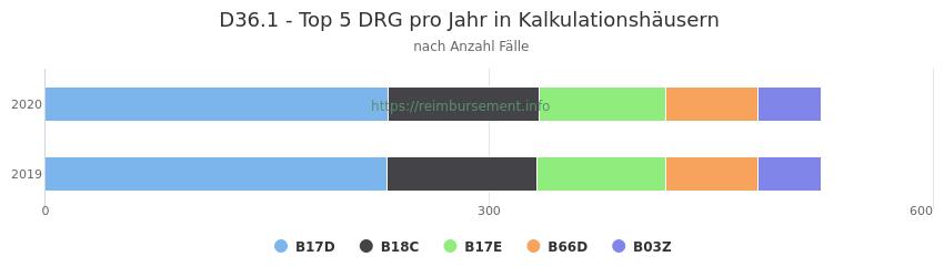 D36.1 Verteilung und Anzahl der zuordnungsrelevanten Fallpauschalen (DRG) zur Hauptdiagnose (ICD-10 Codes) pro Jahr, in den Kalkulationskrankenhäusern.