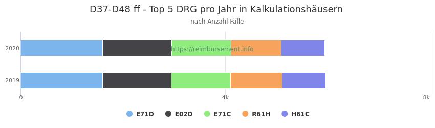 D37-D48 Verteilung und Anzahl der zuordnungsrelevanten Fallpauschalen (DRG) zur Hauptdiagnose (ICD-10 Codes) pro Jahr, in den Kalkulationskrankenhäusern.