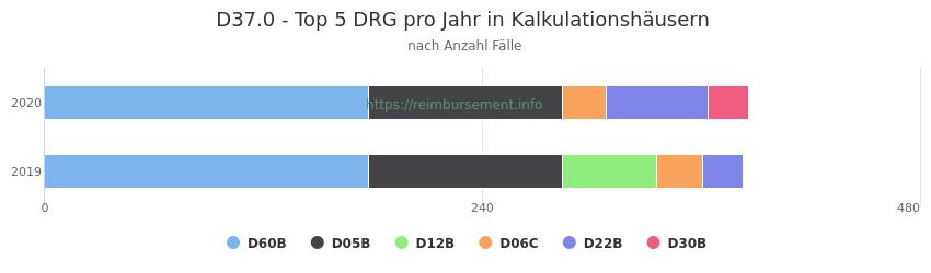 D37.0 Verteilung und Anzahl der zuordnungsrelevanten Fallpauschalen (DRG) zur Hauptdiagnose (ICD-10 Codes) pro Jahr, in den Kalkulationskrankenhäusern.