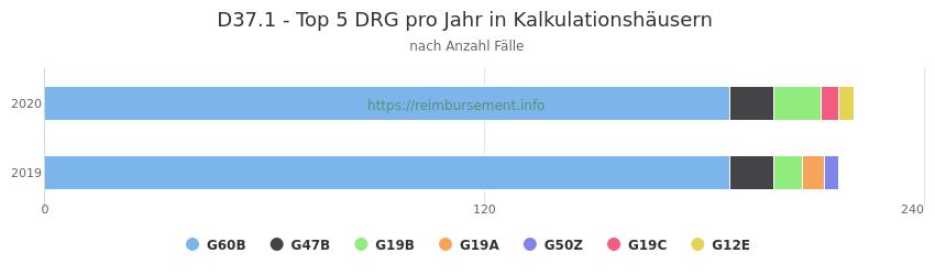 D37.1 Verteilung und Anzahl der zuordnungsrelevanten Fallpauschalen (DRG) zur Hauptdiagnose (ICD-10 Codes) pro Jahr, in den Kalkulationskrankenhäusern.