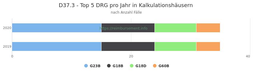 D37.3 Verteilung und Anzahl der zuordnungsrelevanten Fallpauschalen (DRG) zur Hauptdiagnose (ICD-10 Codes) pro Jahr, in den Kalkulationskrankenhäusern.