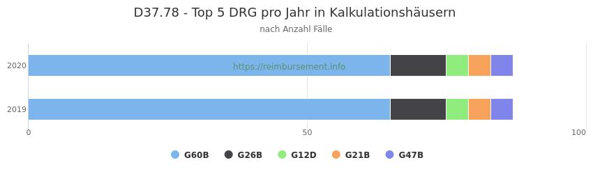 D37.78 Verteilung und Anzahl der zuordnungsrelevanten Fallpauschalen (DRG) zur Hauptdiagnose (ICD-10 Codes) pro Jahr, in den Kalkulationskrankenhäusern.