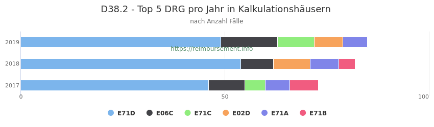 D38.2 Verteilung und Anzahl der zuordnungsrelevanten Fallpauschalen (DRG) zur Hauptdiagnose (ICD-10 Codes) pro Jahr, in den Kalkulationskrankenhäusern.