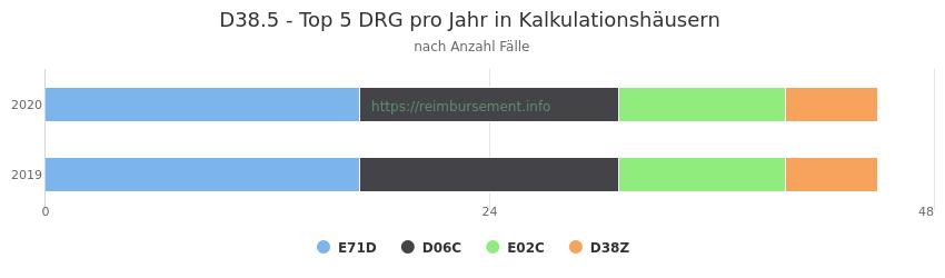 D38.5 Verteilung und Anzahl der zuordnungsrelevanten Fallpauschalen (DRG) zur Hauptdiagnose (ICD-10 Codes) pro Jahr, in den Kalkulationskrankenhäusern.