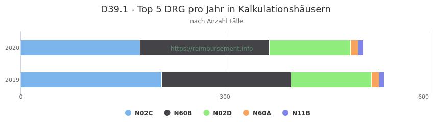 D39.1 Verteilung und Anzahl der zuordnungsrelevanten Fallpauschalen (DRG) zur Hauptdiagnose (ICD-10 Codes) pro Jahr, in den Kalkulationskrankenhäusern.