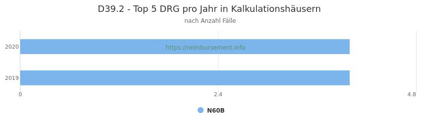 D39.2 Verteilung und Anzahl der zuordnungsrelevanten Fallpauschalen (DRG) zur Hauptdiagnose (ICD-10 Codes) pro Jahr, in den Kalkulationskrankenhäusern.