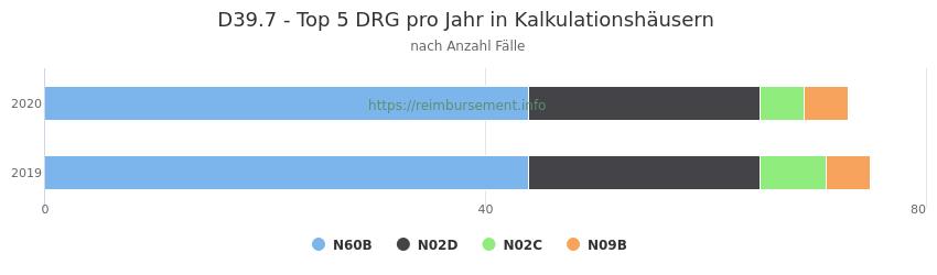 D39.7 Verteilung und Anzahl der zuordnungsrelevanten Fallpauschalen (DRG) zur Hauptdiagnose (ICD-10 Codes) pro Jahr, in den Kalkulationskrankenhäusern.