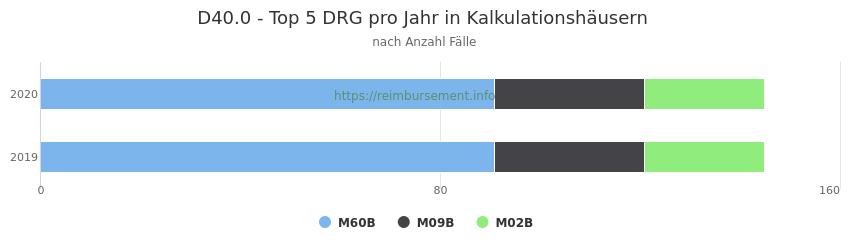D40.0 Verteilung und Anzahl der zuordnungsrelevanten Fallpauschalen (DRG) zur Hauptdiagnose (ICD-10 Codes) pro Jahr, in den Kalkulationskrankenhäusern.