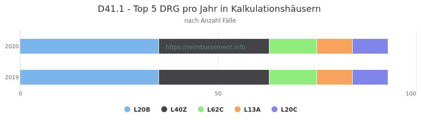 D41.1 Verteilung und Anzahl der zuordnungsrelevanten Fallpauschalen (DRG) zur Hauptdiagnose (ICD-10 Codes) pro Jahr, in den Kalkulationskrankenhäusern.