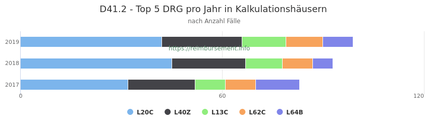 D41.2 Verteilung und Anzahl der zuordnungsrelevanten Fallpauschalen (DRG) zur Hauptdiagnose (ICD-10 Codes) pro Jahr, in den Kalkulationskrankenhäusern.