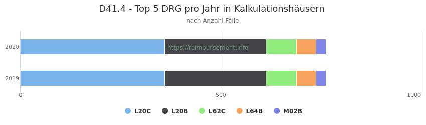 D41.4 Verteilung und Anzahl der zuordnungsrelevanten Fallpauschalen (DRG) zur Hauptdiagnose (ICD-10 Codes) pro Jahr, in den Kalkulationskrankenhäusern.