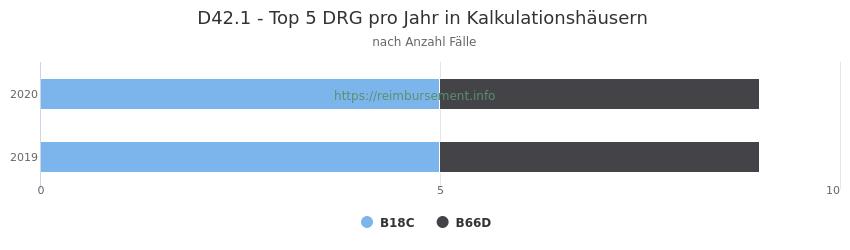 D42.1 Verteilung und Anzahl der zuordnungsrelevanten Fallpauschalen (DRG) zur Hauptdiagnose (ICD-10 Codes) pro Jahr, in den Kalkulationskrankenhäusern.