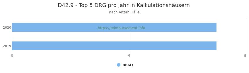 D42.9 Verteilung und Anzahl der zuordnungsrelevanten Fallpauschalen (DRG) zur Hauptdiagnose (ICD-10 Codes) pro Jahr, in den Kalkulationskrankenhäusern.
