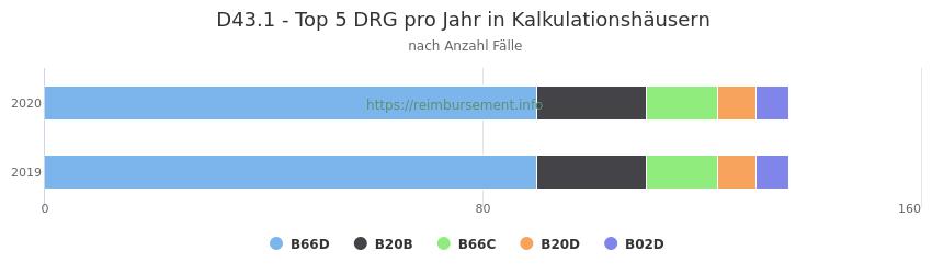 D43.1 Verteilung und Anzahl der zuordnungsrelevanten Fallpauschalen (DRG) zur Hauptdiagnose (ICD-10 Codes) pro Jahr, in den Kalkulationskrankenhäusern.