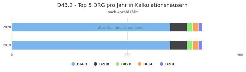 D43.2 Verteilung und Anzahl der zuordnungsrelevanten Fallpauschalen (DRG) zur Hauptdiagnose (ICD-10 Codes) pro Jahr, in den Kalkulationskrankenhäusern.
