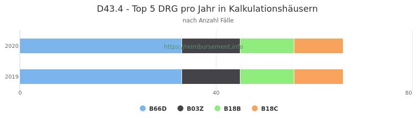 D43.4 Verteilung und Anzahl der zuordnungsrelevanten Fallpauschalen (DRG) zur Hauptdiagnose (ICD-10 Codes) pro Jahr, in den Kalkulationskrankenhäusern.