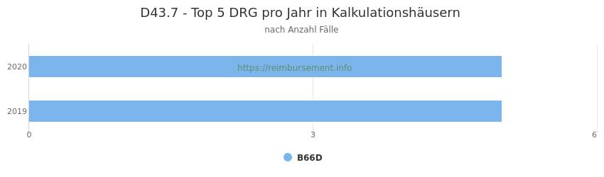 D43.7 Verteilung und Anzahl der zuordnungsrelevanten Fallpauschalen (DRG) zur Hauptdiagnose (ICD-10 Codes) pro Jahr, in den Kalkulationskrankenhäusern.