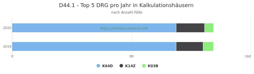 D44.1 Verteilung und Anzahl der zuordnungsrelevanten Fallpauschalen (DRG) zur Hauptdiagnose (ICD-10 Codes) pro Jahr, in den Kalkulationskrankenhäusern.