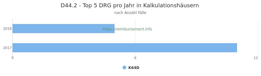 D44.2 Verteilung und Anzahl der zuordnungsrelevanten Fallpauschalen (DRG) zur Hauptdiagnose (ICD-10 Codes) pro Jahr, in den Kalkulationskrankenhäusern.