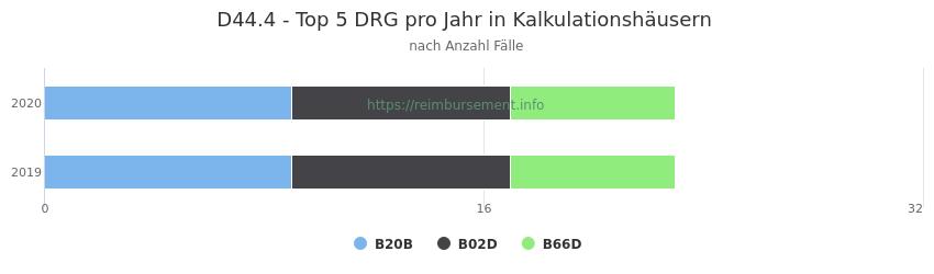 D44.4 Verteilung und Anzahl der zuordnungsrelevanten Fallpauschalen (DRG) zur Hauptdiagnose (ICD-10 Codes) pro Jahr, in den Kalkulationskrankenhäusern.