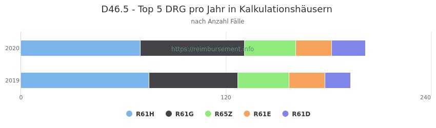 D46.5 Verteilung und Anzahl der zuordnungsrelevanten Fallpauschalen (DRG) zur Hauptdiagnose (ICD-10 Codes) pro Jahr, in den Kalkulationskrankenhäusern.