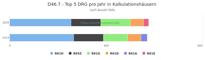 D46.7 Verteilung und Anzahl der zuordnungsrelevanten Fallpauschalen (DRG) zur Hauptdiagnose (ICD-10 Codes) pro Jahr, in den Kalkulationskrankenhäusern.