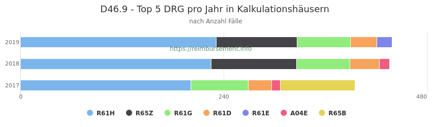 D46.9 Verteilung und Anzahl der zuordnungsrelevanten Fallpauschalen (DRG) zur Hauptdiagnose (ICD-10 Codes) pro Jahr, in den Kalkulationskrankenhäusern.