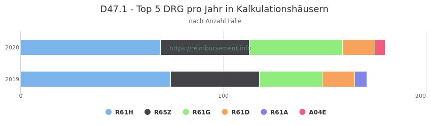 D47.1 Verteilung und Anzahl der zuordnungsrelevanten Fallpauschalen (DRG) zur Hauptdiagnose (ICD-10 Codes) pro Jahr, in den Kalkulationskrankenhäusern.