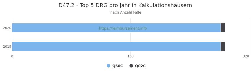 D47.2 Verteilung und Anzahl der zuordnungsrelevanten Fallpauschalen (DRG) zur Hauptdiagnose (ICD-10 Codes) pro Jahr, in den Kalkulationskrankenhäusern.