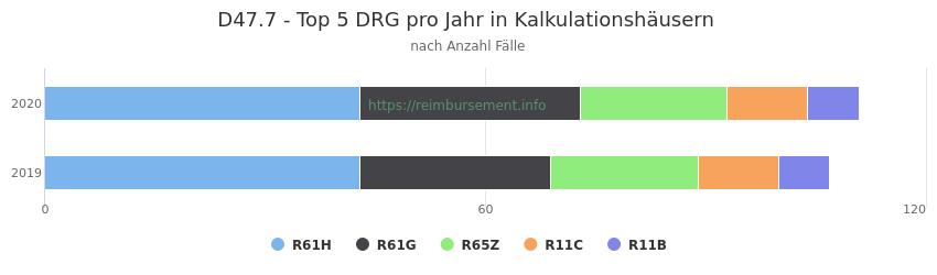D47.7 Verteilung und Anzahl der zuordnungsrelevanten Fallpauschalen (DRG) zur Hauptdiagnose (ICD-10 Codes) pro Jahr, in den Kalkulationskrankenhäusern.