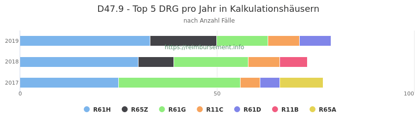 D47.9 Verteilung und Anzahl der zuordnungsrelevanten Fallpauschalen (DRG) zur Hauptdiagnose (ICD-10 Codes) pro Jahr, in den Kalkulationskrankenhäusern.