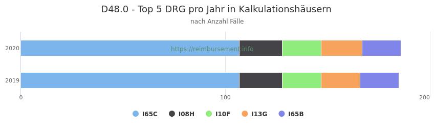 D48.0 Verteilung und Anzahl der zuordnungsrelevanten Fallpauschalen (DRG) zur Hauptdiagnose (ICD-10 Codes) pro Jahr, in den Kalkulationskrankenhäusern.