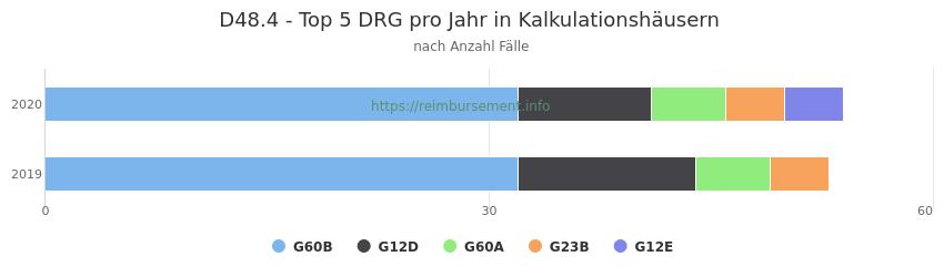 D48.4 Verteilung und Anzahl der zuordnungsrelevanten Fallpauschalen (DRG) zur Hauptdiagnose (ICD-10 Codes) pro Jahr, in den Kalkulationskrankenhäusern.
