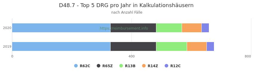 D48.7 Verteilung und Anzahl der zuordnungsrelevanten Fallpauschalen (DRG) zur Hauptdiagnose (ICD-10 Codes) pro Jahr, in den Kalkulationskrankenhäusern.
