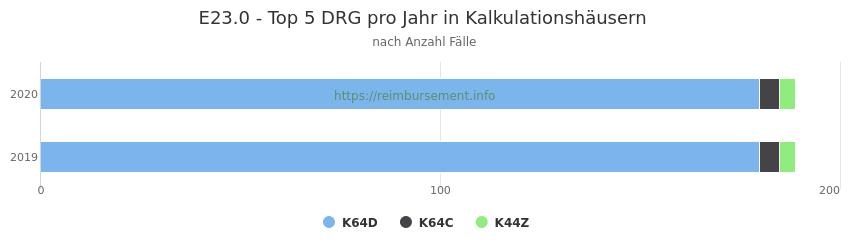 E23.0 Verteilung und Anzahl der zuordnungsrelevanten Fallpauschalen (DRG) zur Hauptdiagnose (ICD-10 Codes) pro Jahr, in den Kalkulationskrankenhäusern.