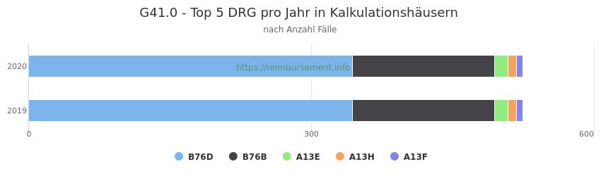G41.0 Verteilung und Anzahl der zuordnungsrelevanten Fallpauschalen (DRG) zur Hauptdiagnose (ICD-10 Codes) pro Jahr, in den Kalkulationskrankenhäusern.