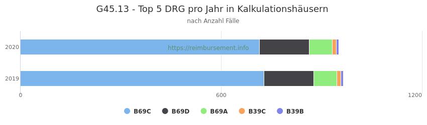 G45.13 Verteilung und Anzahl der zuordnungsrelevanten Fallpauschalen (DRG) zur Hauptdiagnose (ICD-10 Codes) pro Jahr, in den Kalkulationskrankenhäusern.
