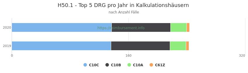 H50.1 Verteilung und Anzahl der zuordnungsrelevanten Fallpauschalen (DRG) zur Hauptdiagnose (ICD-10 Codes) pro Jahr, in den Kalkulationskrankenhäusern.