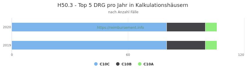 H50.3 Verteilung und Anzahl der zuordnungsrelevanten Fallpauschalen (DRG) zur Hauptdiagnose (ICD-10 Codes) pro Jahr, in den Kalkulationskrankenhäusern.