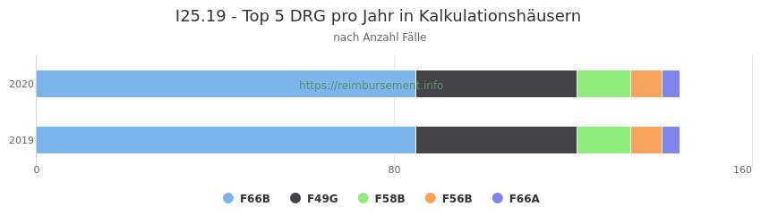 I25.19 Verteilung und Anzahl der zuordnungsrelevanten Fallpauschalen (DRG) zur Hauptdiagnose (ICD-10 Codes) pro Jahr, in den Kalkulationskrankenhäusern.