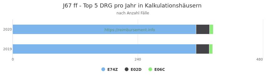 J67 Verteilung und Anzahl der zuordnungsrelevanten Fallpauschalen (DRG) zur Hauptdiagnose (ICD-10 Codes) pro Jahr, in den Kalkulationskrankenhäusern.