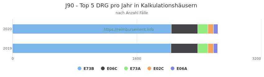 J90 Verteilung und Anzahl der zuordnungsrelevanten Fallpauschalen (DRG) zur Hauptdiagnose (ICD-10 Codes) pro Jahr, in den Kalkulationskrankenhäusern.