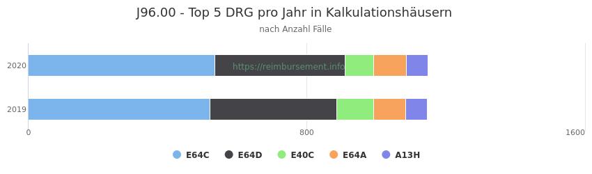 J96.00 Verteilung und Anzahl der zuordnungsrelevanten Fallpauschalen (DRG) zur Hauptdiagnose (ICD-10 Codes) pro Jahr, in den Kalkulationskrankenhäusern.