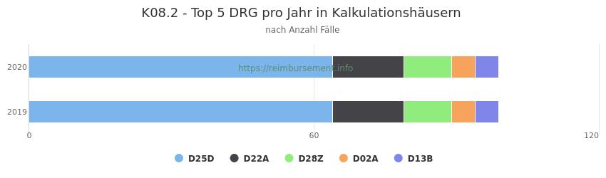 K08.2 Verteilung und Anzahl der zuordnungsrelevanten Fallpauschalen (DRG) zur Hauptdiagnose (ICD-10 Codes) pro Jahr, in den Kalkulationskrankenhäusern.