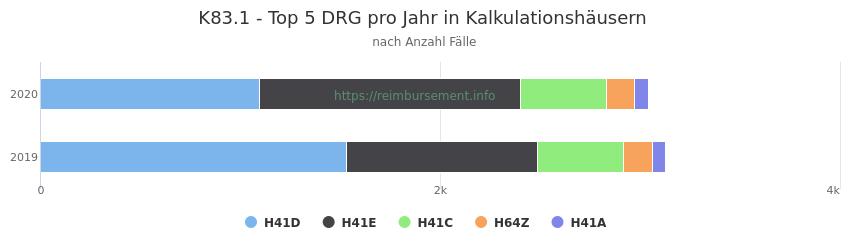 K83.1 Verteilung und Anzahl der zuordnungsrelevanten Fallpauschalen (DRG) zur Hauptdiagnose (ICD-10 Codes) pro Jahr, in den Kalkulationskrankenhäusern.